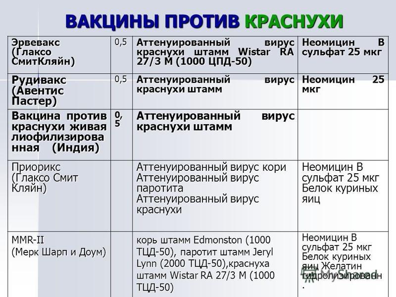 ВАКЦИНЫ ПРОТИВ КРАСНУХИ Эрвевакс (Глаксо Смит Кляйн) 0,5 Аттенуированный вирус краснухи штамм Wistar RA 27/3 M (1000 ЦПД-50) Неомицин В сульфат 25 мкг Рудивакс (Авентис Пастер) 0,5 Аттенуированный вирус краснухи штамм Неомицин 25 мкг Вакцина против к