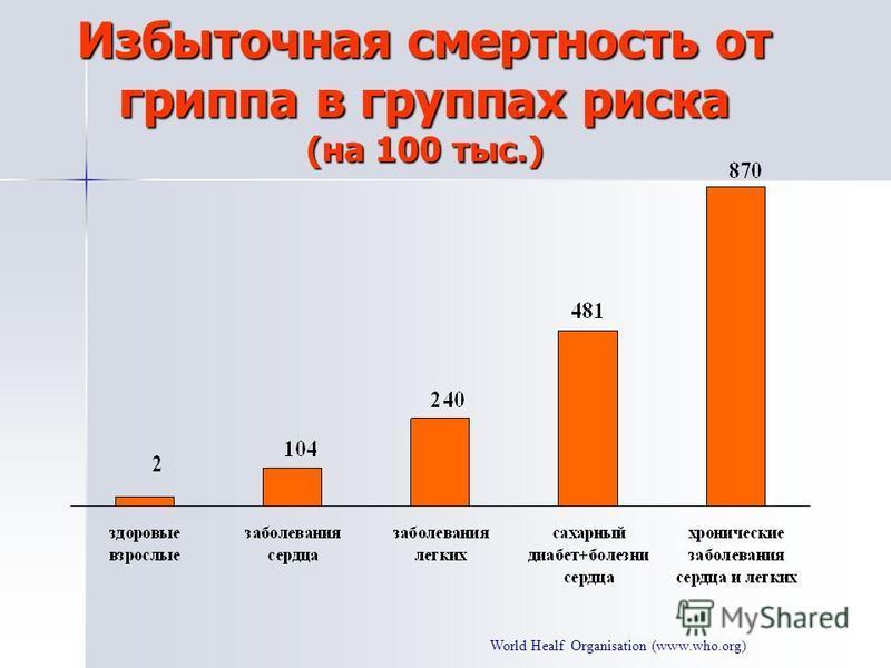World Healf Organisation (www.who.org) Избыточная смертность от гриппа в группах риска (на 100 тыс.)