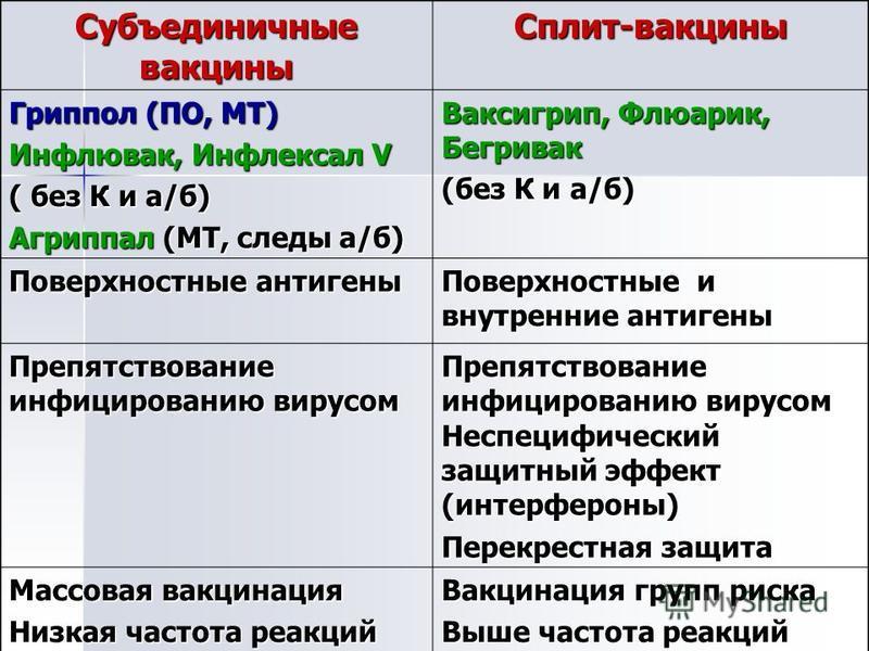 Субъединичные вакцины Сплит-вакцины Гриппол (ПО, МТ) Инфлювак, Инфлексал V ( без К и а/б) Агриппал (МТ, следы а/б) Ваксигрип, Флюарик, Бегривак (без К и а/б) Поверхностные антигены Поверхностные и внутренние антигены Препятствование инфицированию вир