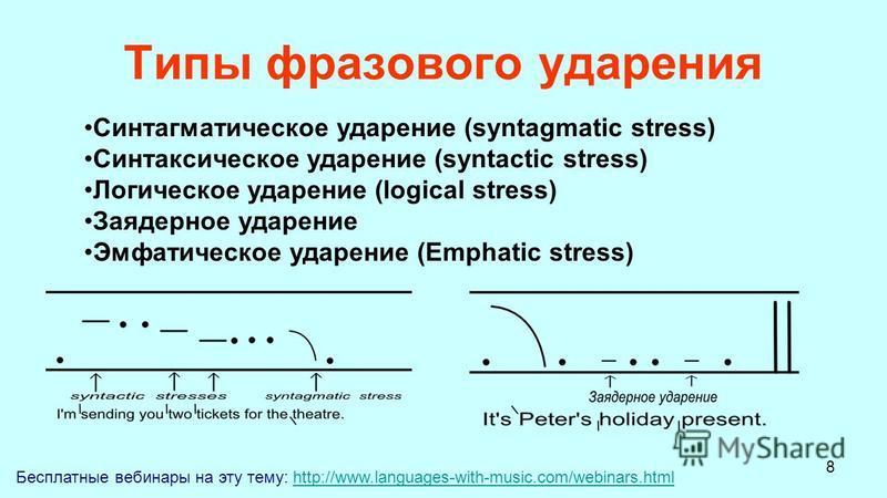 8 Типы фразового ударения Бесплатные вебинары на эту тему: http://www.languages-with-music.com/webinars.htmlhttp://www.languages-with-music.com/webinars.html Синтагматическое ударение (syntagmatic stress) Синтаксическое ударение (syntactic stress) Ло