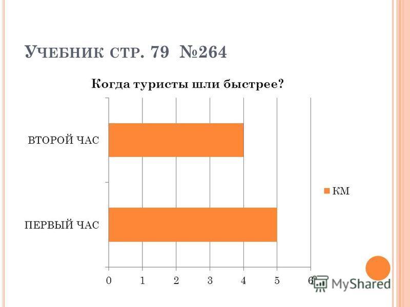 У ЧЕБНИК СТР. 79 264