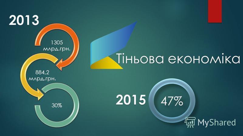 Тіньова економіка 1305 млрд.грн. 884,2 млрд.грн. 30% 47%