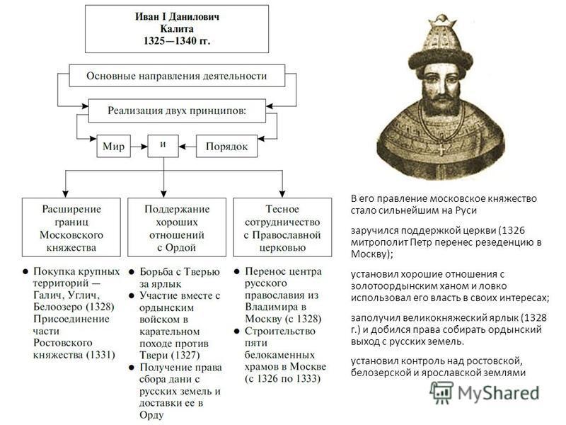 В его правление московское княжество стало сильнейшим на Руси заручился поддержкой церкви (1326 митрополит Петр перенес резиденцию в Москву); установил хорошие отношения с золотоордынским ханом и ловко использовал его власть в своих интересах; заполу