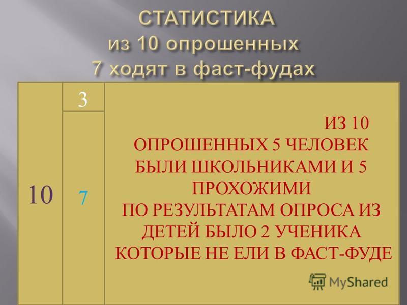 ИЗ 10 ОПРОШЕННЫХ 5 ЧЕЛОВЕК БЫЛИ ШКОЛЬНИКАМИ И 5 ПРОХОЖИМИ ПО РЕЗУЛЬТАТАМ ОПРОСА ИЗ ДЕТЕЙ БЫЛО 2 УЧЕНИКА КОТОРЫЕ НЕ ЕЛИ В ФАСТ-ФУДЕ 10 3 7