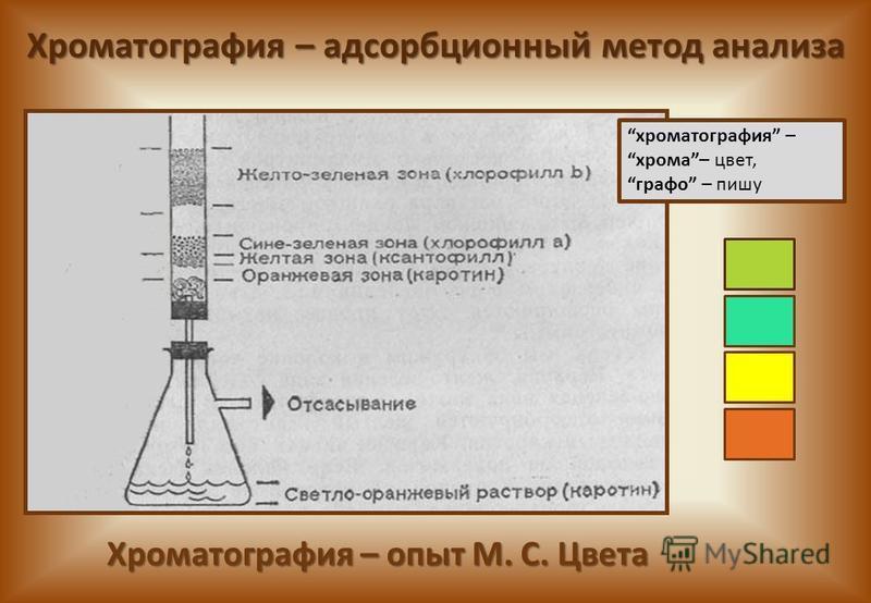 Хроматография – опыт М. С. Цвета хроматография – хрома– цвет, графо – пишу Хроматография – адсорбционный метод анализа