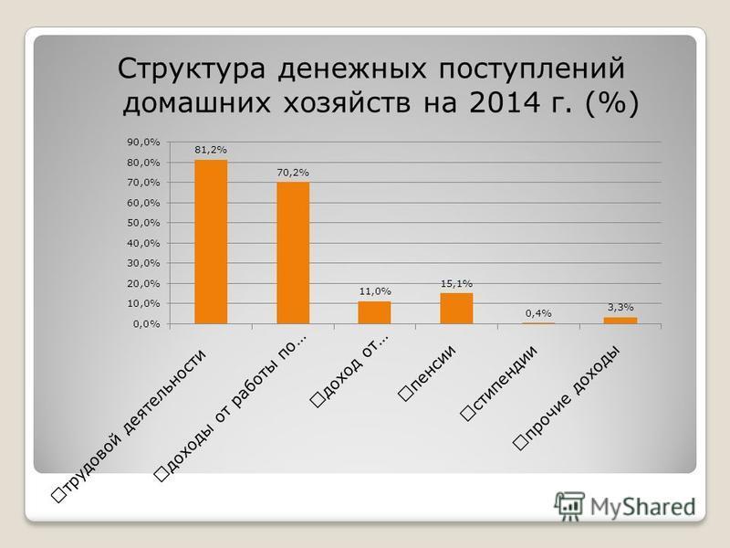 Структура денежных поступлений домашних хозяйств на 2014 г. (%)