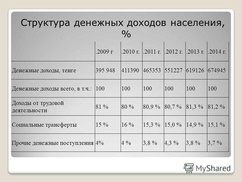 Структура денежных доходов населения, %.2009 г.2010 г..2011 г..2012 г..2013 г..2014 г. Денежные доходы, тенге 395 948411390465353551227619126674945 Денежные доходы всего, в т.ч.:100 Доходы от трудовой деятельности 81 %80 %80,9 %80,7 %81,3 %81,2 % Соц