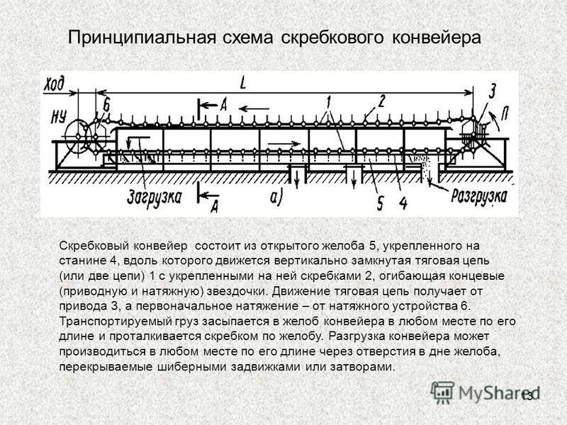 13 Принципиальная схема скребкового конвейера Скребковый конвейер состоит из открытого желоба 5, укрепленного на станине 4, вдоль которого движется вертикально замкнутая тяговая цепь (или две цепи) 1 с укрепленными на ней скребками 2, огибающая конце