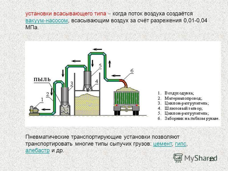 23 установки всасывающего типа когда поток воздуха создаётся вакуум-насосом, всасывающим воздух за счёт разрежения 0,01-0,04 МПа. вакуум-насосом Пневматические транспортирующие установки позволяют транспортировать многие типы сыпучих грузов: цемент,