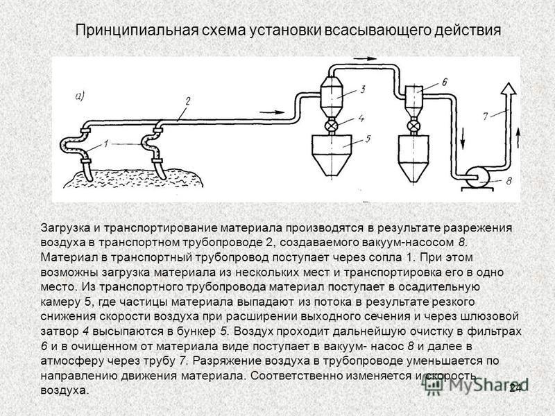 24 Принципиальная схема установки всасывающего действия Загрузка и транспортирование материала производятся в результате разрежения воздуха в транспортном трубопроводе 2, создаваемого вакуум-насосом 8. Материал в транспортный трубопровод поступает че