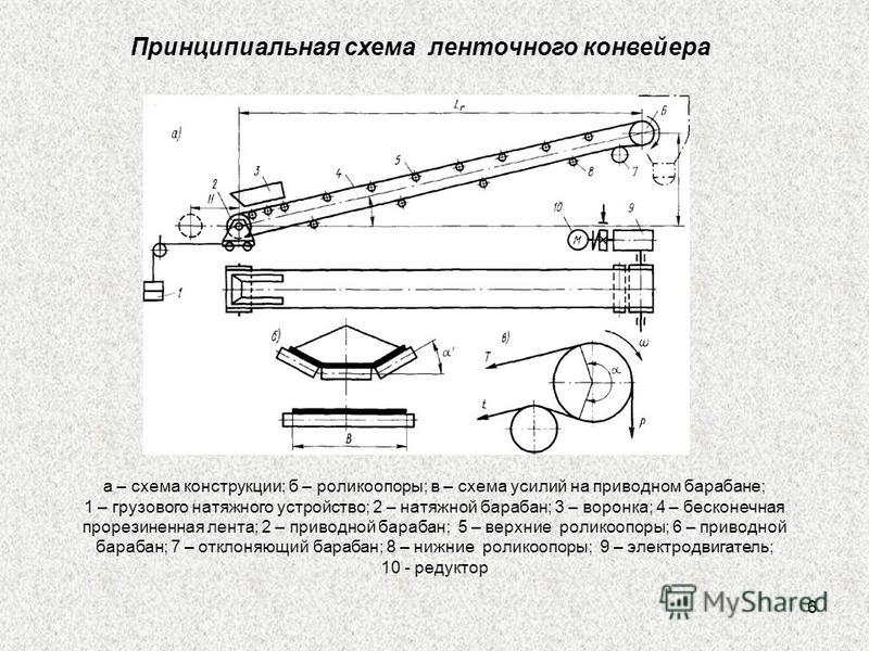 6 Принципиальная схема ленточного конвейера а – схема конструкции; б – роликоопоры; в – схема усилий на приводном барабане; 1 – грузового натяжного устройство; 2 – натяжной барабан; 3 – воронка; 4 – бесконечная прорезиненная лента; 2 – приводной бара