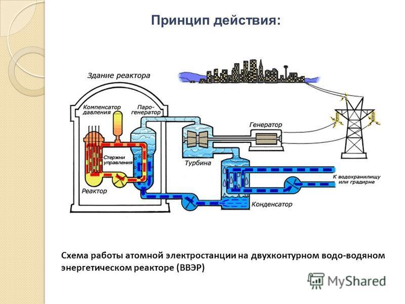 Принцип действия: Схема работы атомной электростанции на двухконтурном водо-водяном энергетическом реакторе (ВВЭР)
