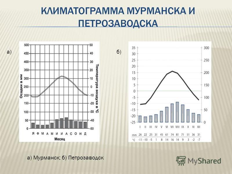 КЛИМАТОГРАММА МУРМАНСКА И ПЕТРОЗАВОДСКА а)б) а) Мурманск; б) Петрозаводск