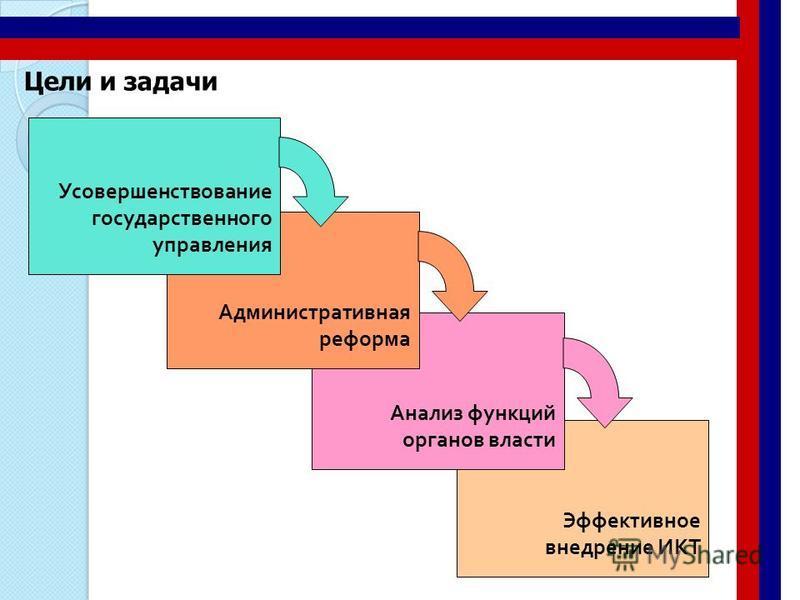 Эффективное внедрение ИКТ Анализ функций органов власти Административная реформа Цели и задачи Усовершенствование государственного управления