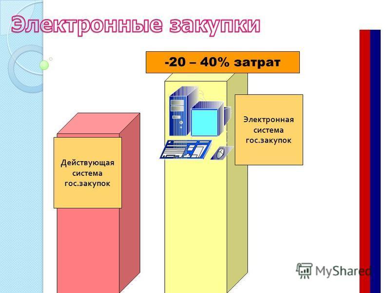 Действующая система гос. закупок Электронная система гос. закупок -20 – 40% затрат
