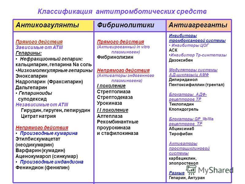Ингибиторы тромбоксановой системы Ингибиторы ЦОГ АСК Ингибитор Тр-синтетазы Дазоксибен Модуляторы системы АД-циклазы/ц АМФ Дипиридамол Пентоксифиллин (трентал) Блокаторы АДФ- рецепторов ТР Тиклопидин Клопидогрель Блокаторы GP IIb/IIIa рецепторов ТР А