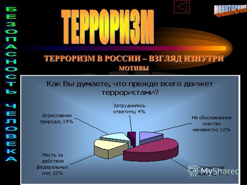 ТЕРРОРИЗМ В РОССИИ – ВЗГЛЯД ИЗНУТРИ МОТИВЫ