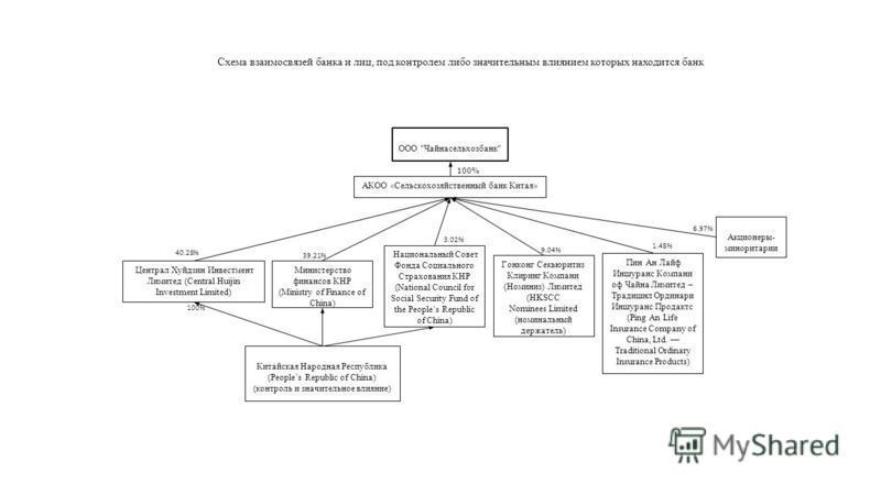 Схема взаимосвязей банка и лиц, под контролем либо значительным влиянием которых находится банк 100% ООО