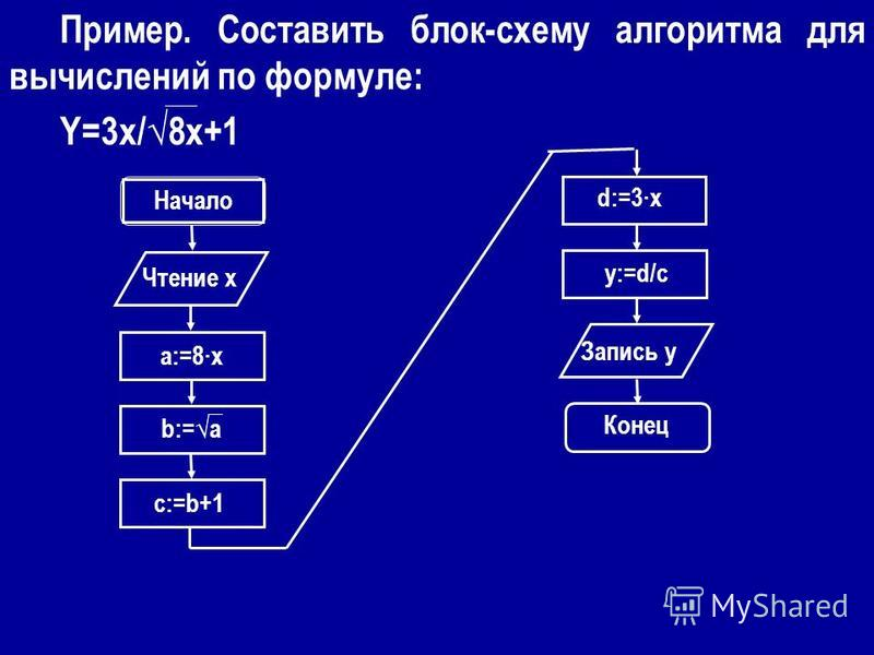 Пример. Составить блок-схему алгоритма для вычислений по формуле: Y=3x/8x+1 Начало Чтение x a:=8·x b:=a c:=b+1 d:=3·x y:=d/c Запись y Конец