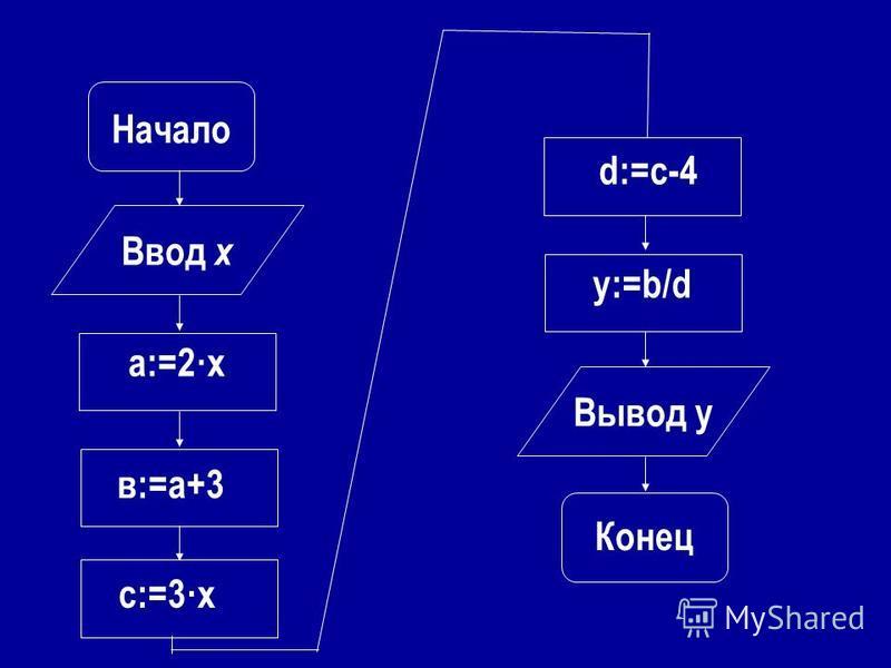 Начало Ввод х Вывод y Конец а:=2·х в:=а+3 с:=3·х d:=c-4 y:=b/d