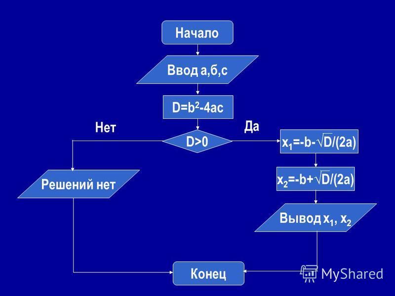 Начало Ввод а,б,с D=b 2 -4ac D>0 x 1 =-b-D/(2a) x 2 =-b+D/(2a) Вывод х 1, х 2 Решений нет Конец Нет Да