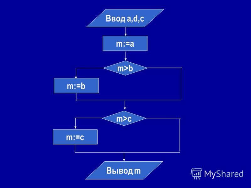 Ввод а,d,с m:=a m>b m:=b m>c m:=c Вывод m