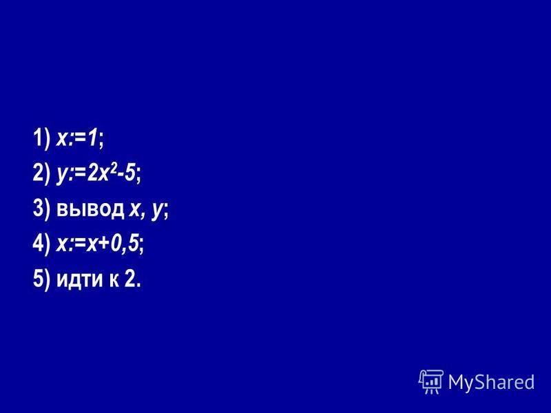 1) x:=1 ; 2) y:=2x 2 -5 ; 3) вывод x, y ; 4) x:=x+0,5 ; 5) идти к 2.
