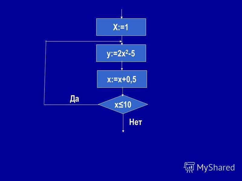 X:=1 y:=2x 2 -5 x:=x+0,5 x10 Нет Да