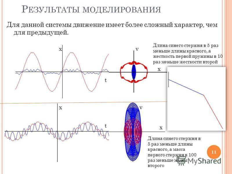 Для данной системы движение имеет более сложный характер, чем для предыдущей. 11 x x x x v v t t Р ЕЗУЛЬТАТЫ МОДЕЛИРОВАНИЯ Длина синего стержня в 5 раз меньше длины красного, а жесткость первой пружины в 10 раз меньше жесткости второй Длина синего ст