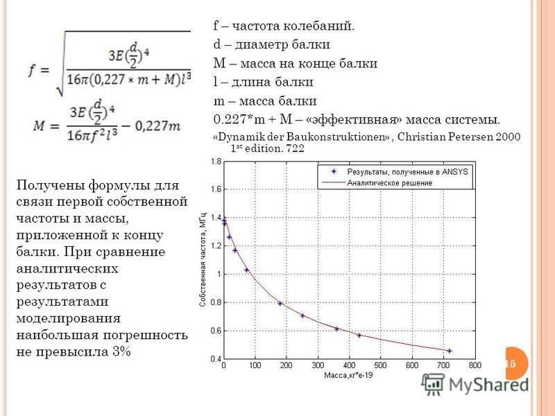 15 f – частота колебаний. d – диаметр балки M – масса на конце балки l – длина балки m – масса балки 0.227*m + M – «эффективная» масса системы. «Dynamik der Baukonstruktionen», Christian Petersen 2000 1 st edition. 722 Получены формулы для связи перв