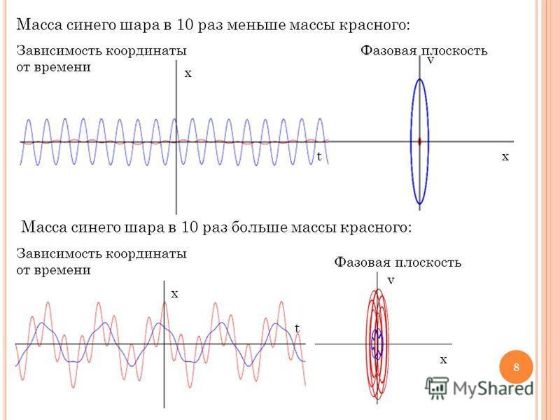 8 Масса синего шара в 10 раз меньше массы красного: Масса синего шара в 10 раз больше массы красного: x tx v Зависимость координаты от времени Фазовая плоскость Зависимость координаты от времени Фазовая плоскость x x t v