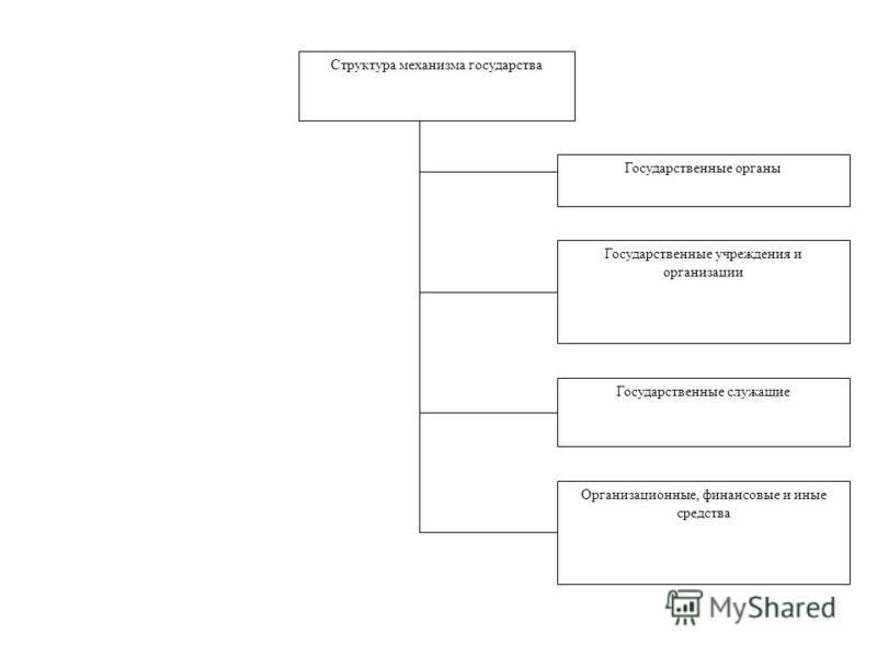 Структура механизма государства Государственные органы Государственные учреждения и организации Государственные служащие Организационные, финансовые и иные средства