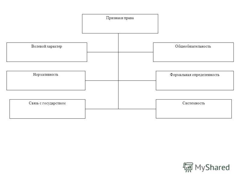 Признаки права Общеобязательность Формальная определенность Системность Волевой характер Нормативность Связь с государством