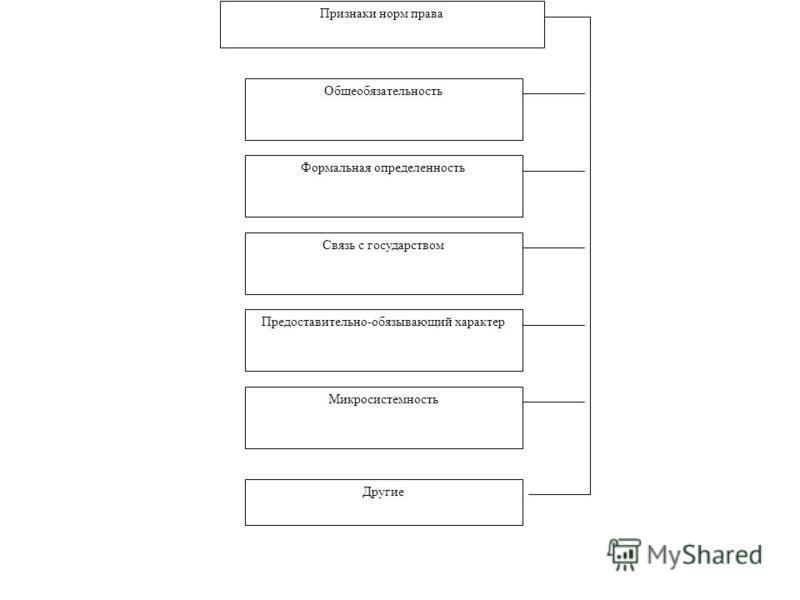 Признаки норм права Общеобязательность Формальная определенность Связь с государством Предоставительно-обязывающий характер Микросистемность Другие