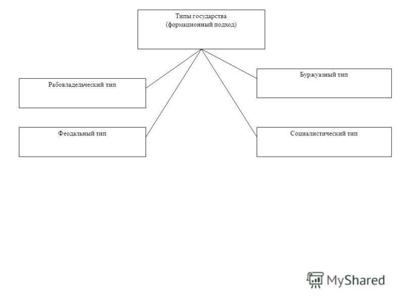 Типы государства (формационный подход) Рабовладельческий тип Буржуазный тип Феодальный тип Социалистический тип