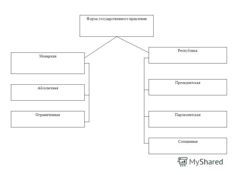 Форма государственного правления Монархия Республика Абсолютная Президентская Ограниченная Парламентская Смешанная