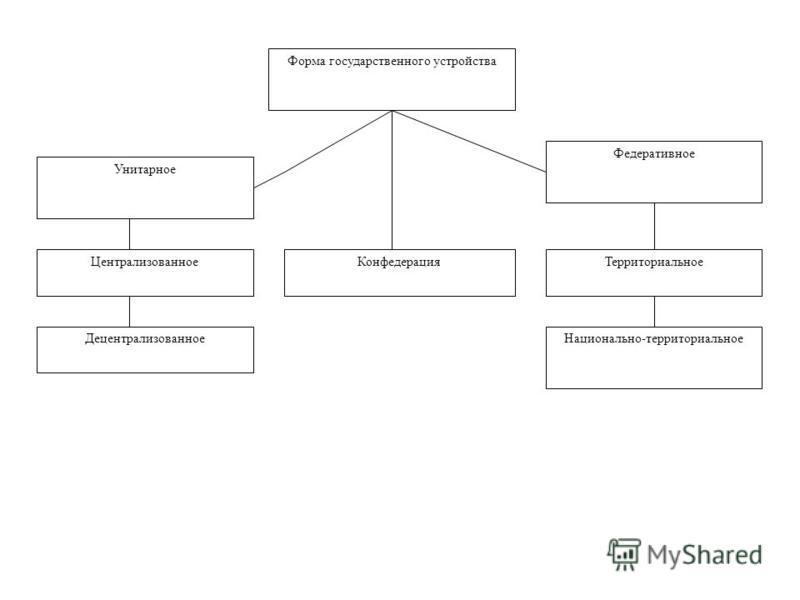 Форма государственного устройства Унитарное Федеративное Конфедерация Централизованное Децентрализованное Территориальное Национально-территориальное