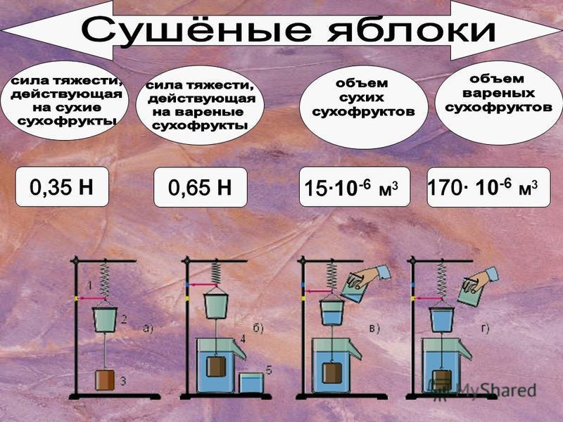 Определив значения сил тяжести, выяснили, что на сухие сухофрукты действует меньшая сила тяжести, чем на сухофрукты по окончании варки. Определив объем сухих сухофруктов и вареных, выяснили, что объем сухих сухофруктов меньше, чем объем вареных сухоф