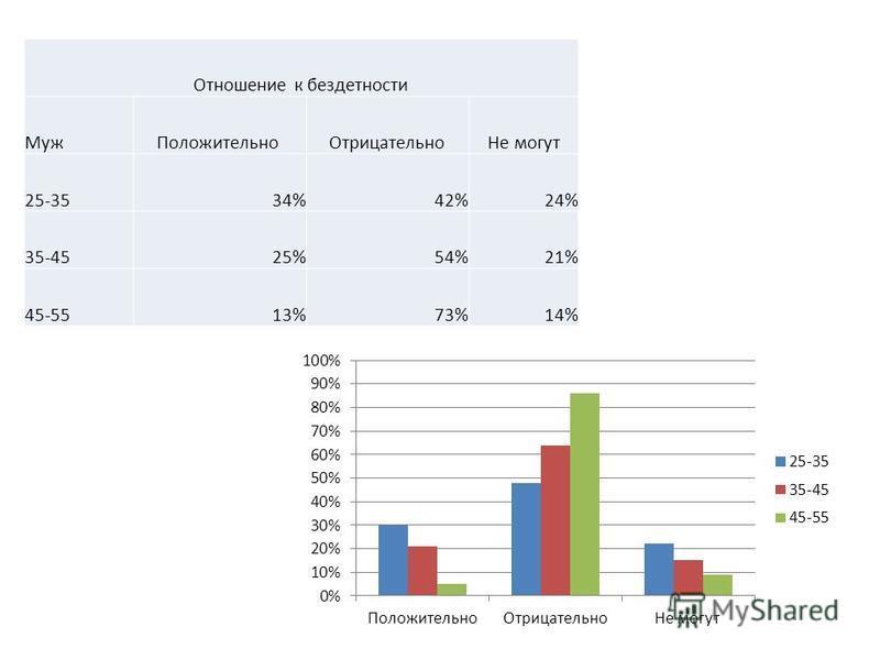 Отношение к бездетности Муж Положительно Отрицательно Не могут 25-3534%42%24% 35-4525%54%21% 45-5513%73%14%