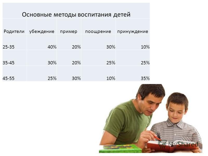 Основные методы воспитания детей Родителиубеждение пример поощрение принуждение 25-3540%20%30%10% 35-4530%20%25% 45-5525%30%10%35%