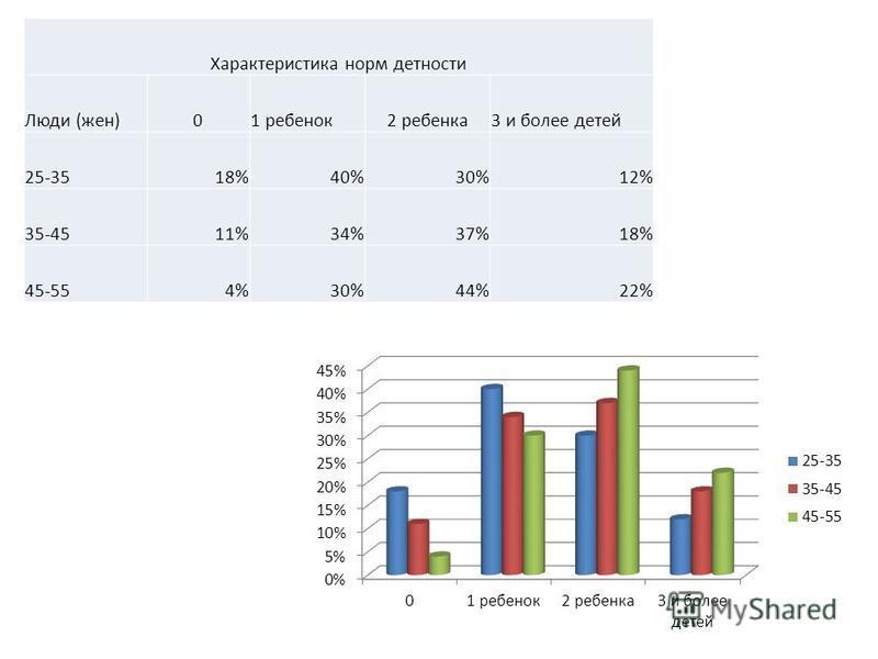 Характеристика норм детности Люди (жен)01 ребенок 2 ребенка 3 и более детей 25-3518%40%30%12% 35-4511%34%37%18% 45-554%30%44%22%