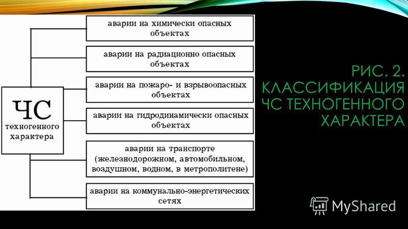 РИС. 2. КЛАССИФИКАЦИЯ ЧС ТЕХНОГЕННОГО ХАРАКТЕРА