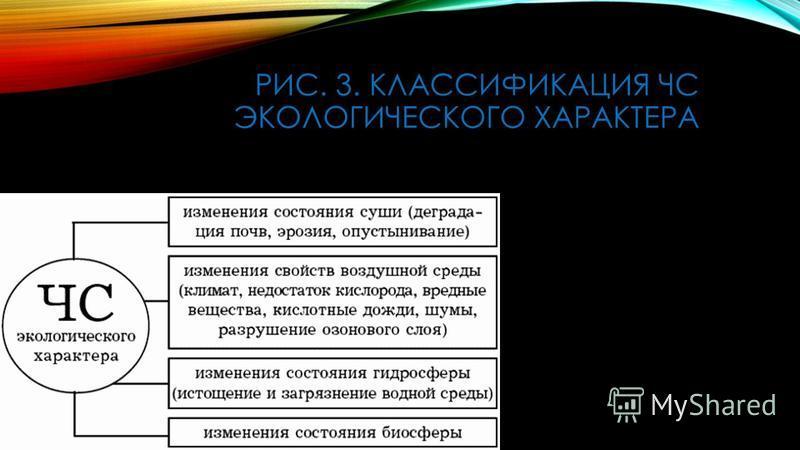 РИС. 3. КЛАССИФИКАЦИЯ ЧС ЭКОЛОГИЧЕСКОГО ХАРАКТЕРА