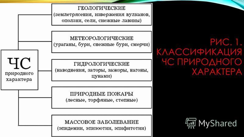 РИС. 1. КЛАССИФИКАЦИЯ ЧС ПРИРОДНОГО ХАРАКТЕРА