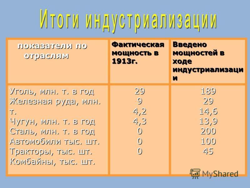 показатели по показатели по отраслям отраслям Фактическая мощность в 1913 г. Введено мощностей в ходе индустриализации и Уголь, млн. т. в год Железная руда, млн. т. Чугун, млн. т. в год Сталь, млн. т. в год Автомобили тыс. шт. Тракторы, тыс. шт. Комб