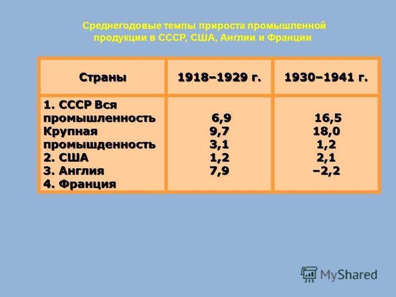 Страны 1918–1929 г. 1930–1941 г. 1. СССР Вся промышленность Крупная промышленность 2. США 3. Англия 4. Франция 6,9 9,7 6,9 9,73,11,27,9 16,5 18,0 16,5 18,01,22,1–2,2 Среднегодовые темпы прироста промышленной продукции в СССР, США, Англии и Франции