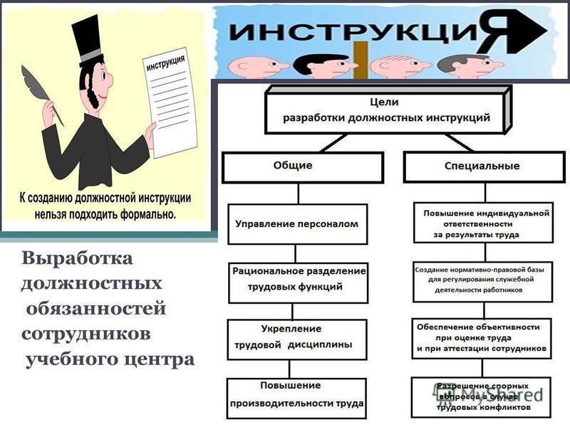 Выработка должностных обязанностей сотрудников учебного центра