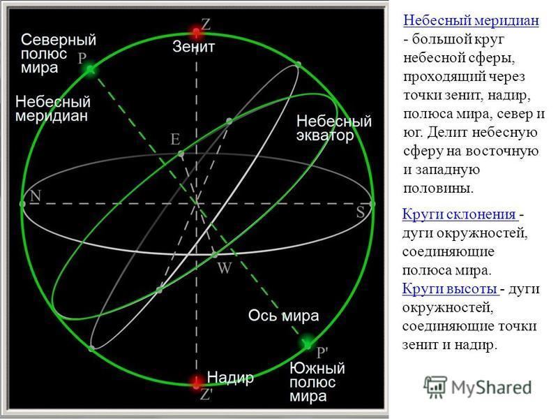 Небесный меридиан Небесный меридиан - большой круг небесной сферы, проходящий через точки зенит, надир, полюса мира, север и юг. Делит небесную сферу на восточную и западную половины. Круги склонения Круги склонения - дуги окружностей, соединяющие по