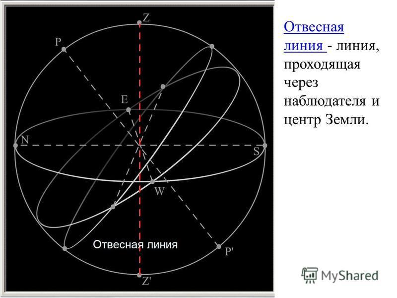 Отвесная линия Отвесная линия - линия, проходящая через наблюдателя и центр Земли.