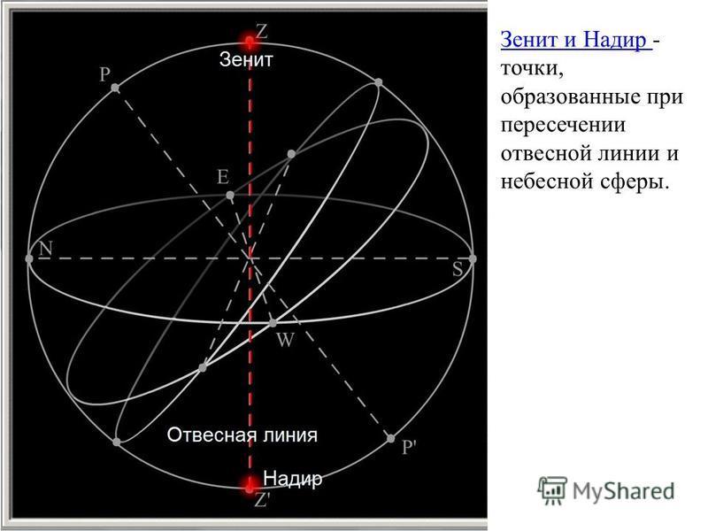 Зенит и Надир Зенит и Надир - точки, образованные при пересечении отвесной линии и небесной сферы.